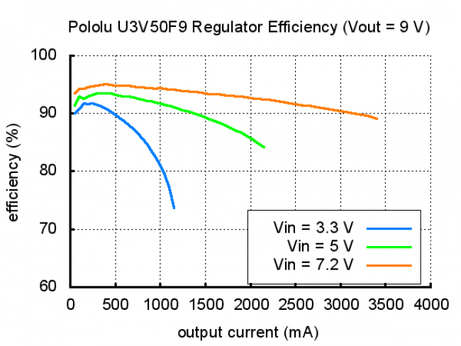 Pololu 24V Step-Up Voltage Regulator U3V50F24 POLOLU-2569 Pololu Australia - Express Delivery Australia Wide (Image 12)