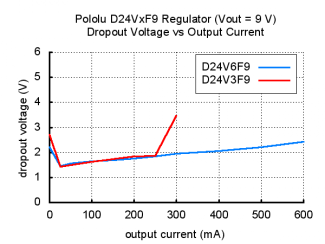 Pololu 3.3V, 600mA Step-Down Voltage Regulator D24V6F3 POLOLU-2106 Pololu Australia - Express Delivery Australia Wide (Image 13)