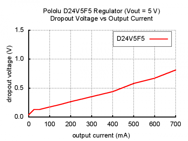 Pololu 5V, 500mA Step-Down Voltage Regulator D24V5F5 POLOLU-2843 Pololu Australia - Express Delivery Australia Wide (Image 8)