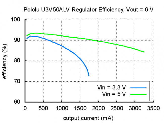 Pololu Adjustable 9-30V Step-Up Voltage Regulator U3V50AHV POLOLU-2571 Pololu Australia - Express Delivery Australia Wide (Image 11)