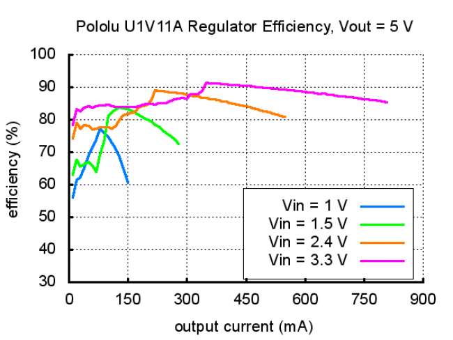 Pololu Adjustable Step-Up Voltage Regulator U1V11A POLOLU-2560 Pololu Australia - Express Delivery Australia Wide (Image 7)