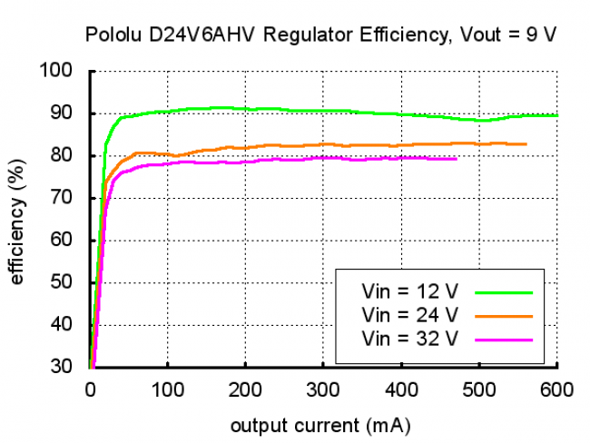 Pololu Step-Down Voltage Regulator D24V3AHV POLOLU-2102 Pololu Australia - Express Delivery Australia Wide (Image 7)