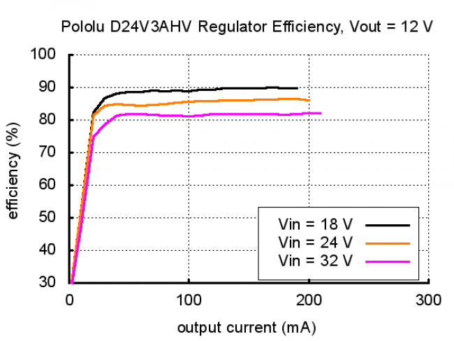 Pololu Step-Down Voltage Regulator D24V3ALV POLOLU-2101 Pololu Australia - Express Delivery Australia Wide (Image 11)