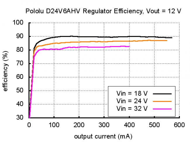 Pololu Step-Down Voltage Regulator D24V6AHV POLOLU-2104 Pololu Australia - Express Delivery Australia Wide (Image 8)