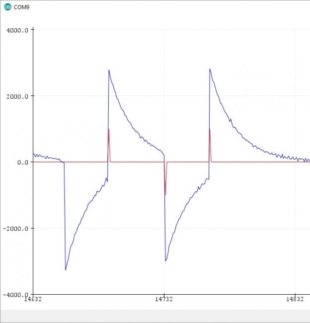 Qwiic Human Presence Sensor Ak9752 Australia