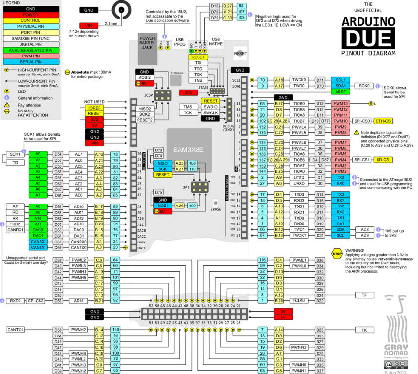 Arduino Due Pinout and informative technical specs