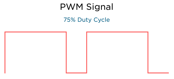 75% Duty Cycle
