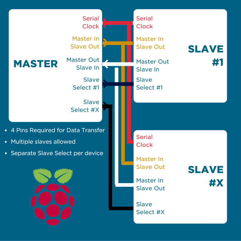 I SPI with Raspberry Pi - Tutorial Australia