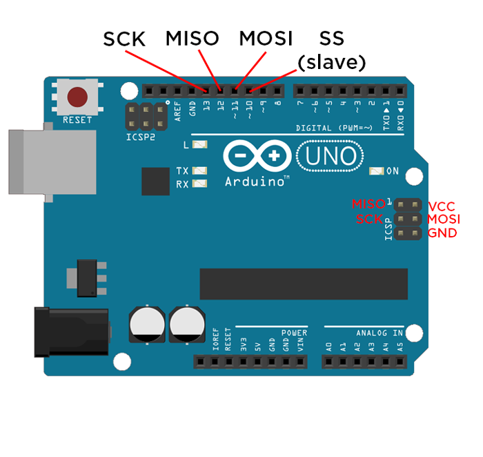 Arduino SPI port layout