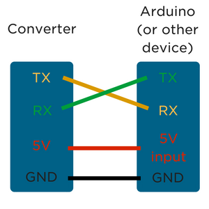 Programming with USB-Serial Converters - Tutorial Australia